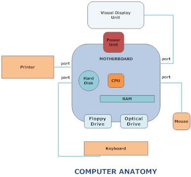 computer unit definition