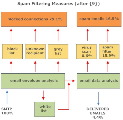 email filtering technology